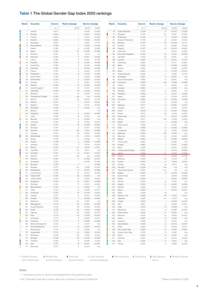 ジェンダーギャップ2020。153国中121位。後ろから数えて32番目。中東レベルです。