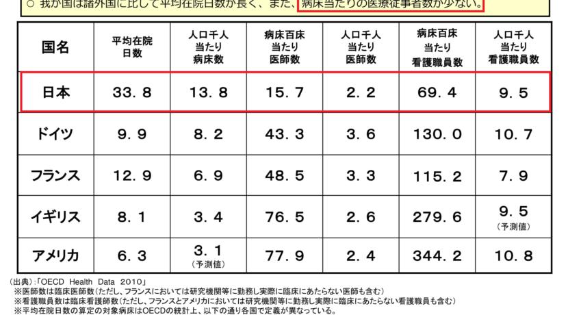 病床当たりの医師看護師数が日本は他国の半分