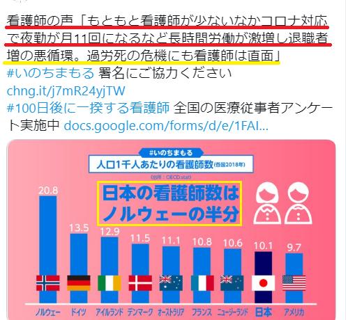 人口1千人当たりの日本の看護師数はノルウェーの半分だそうです。